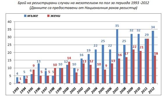 случаи на мезотелиом в България