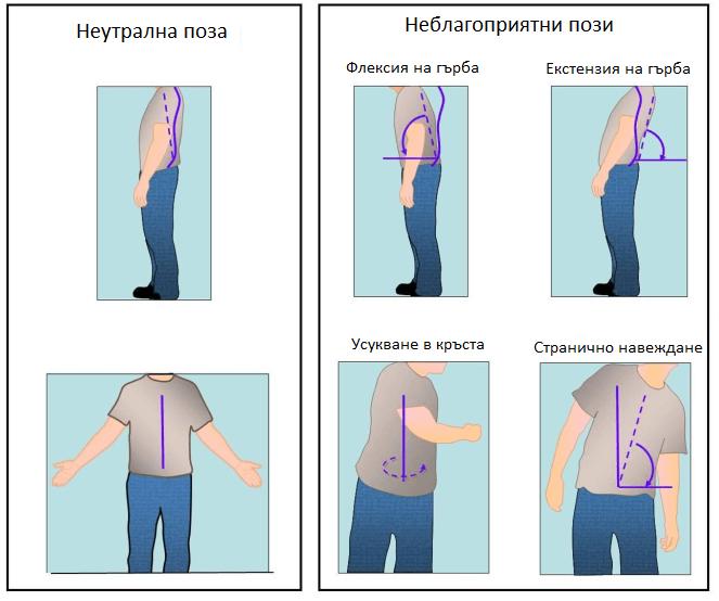 Неутрална и неудобни пози за гърба