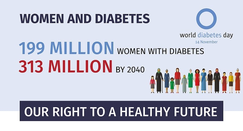 Световен ден на диабета 2017