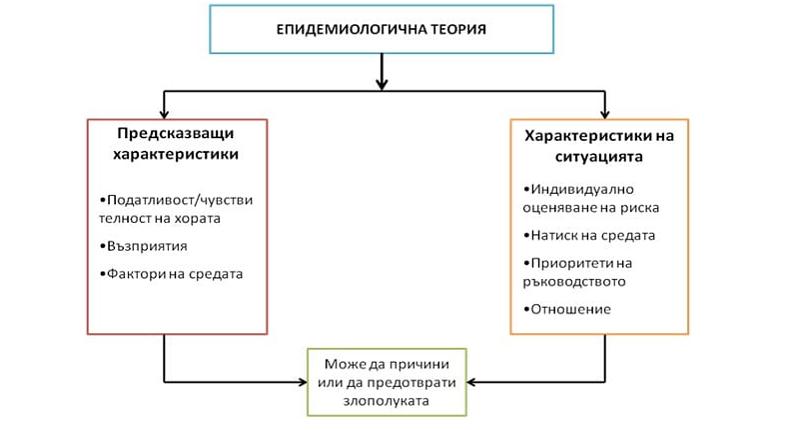 Епидемиологична теория за злополуките