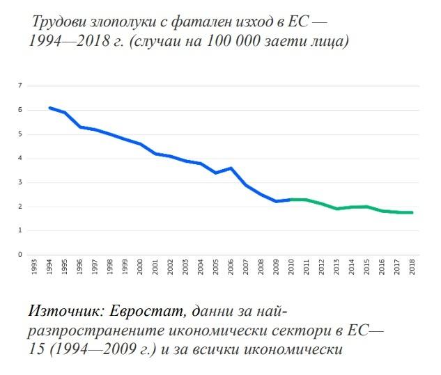Статистика за смъртните трудови злополуки 199402918