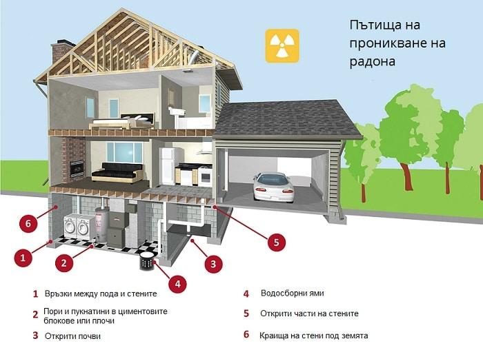 Пътища на проникване на радон в сгради