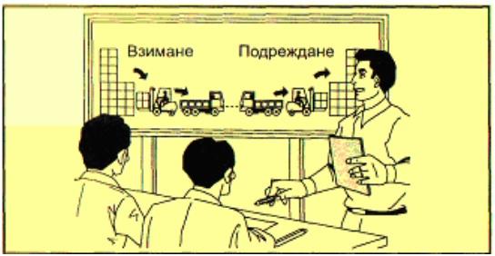 Обучете работника да подрежда товара