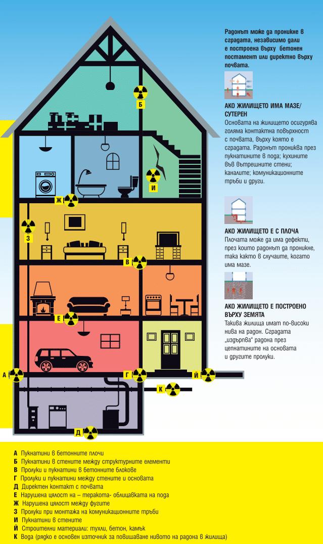Как прониква радонът в сградите