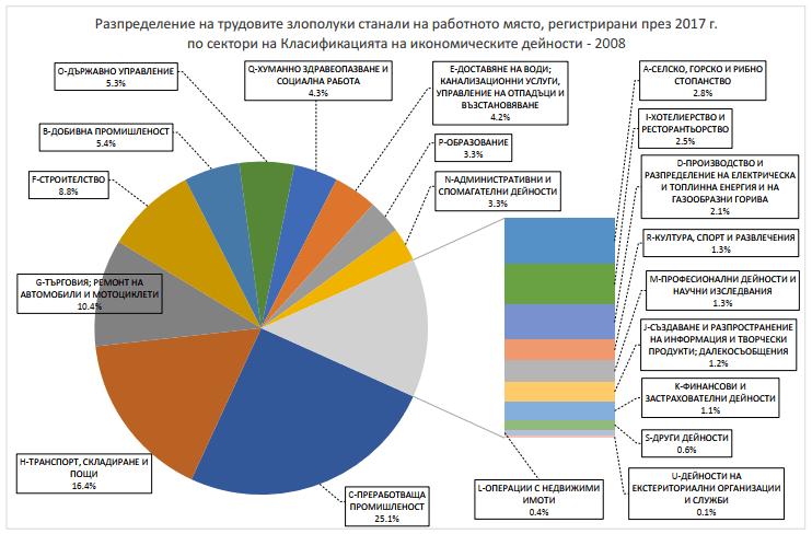 Разпреедление на трудовите злополуки през 2017 по икономически дейности