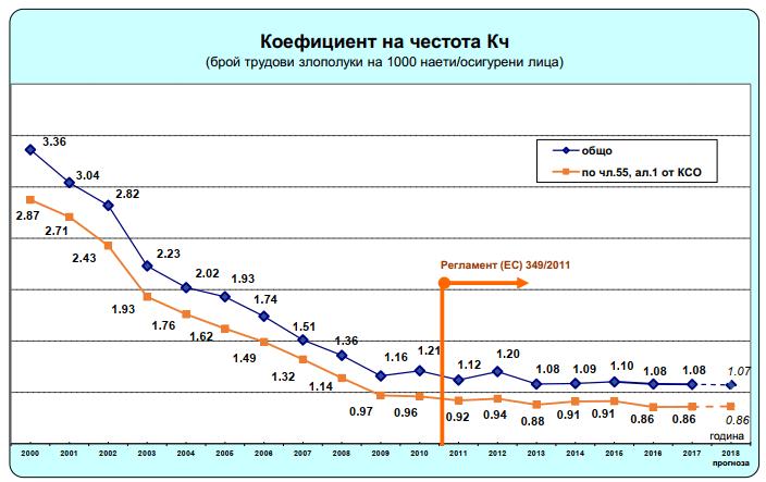 Трудови злополуки по коефициент на честота