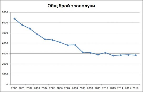 Обш брой злополуки 2000-2016