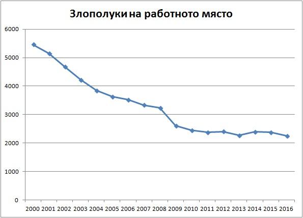 Трудови злополуки на работното място 2000-2016